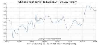 Rmb Exchange Rate History Chart Chinese Yuan Cny To Euro Eur Exchange Rates History Fx