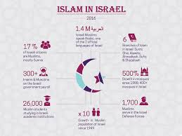 Facts And Figures Islam In Israel