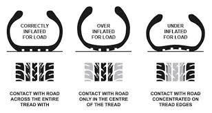Dunlop Motorcycle Tyre Pressure Chart Tyre Pressure Guide