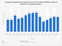 Heating Oil Price Chart 2016 Winter Heating Oil Prices U S Consumer Price 2020 Statista