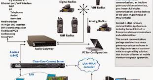 comm 'n sense application diagram dispatch operation with ip MTD Wiring-Diagram comm 'n sense application diagram dispatch operation with ip communication