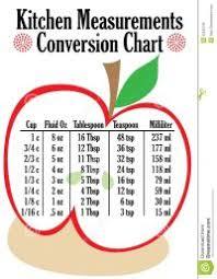 Liquid Measuring Cup Chart Liquid And Dry Measurement