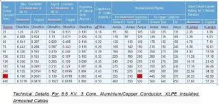 Acsr Conductor Size Chart Aluminum Wire Amperage Imgzx Info