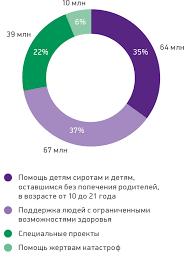 megafon annual report Социальная ответственность ПОМОЩЬ ДЕТЯМ СИРОТАМ