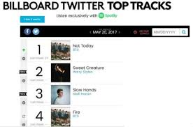 Bts Dominates Billboards Twitter Top Tracks Chart Soompi