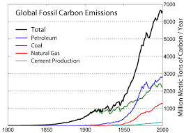 Flow Chart Of Causes Of Global Warming Cause And Effect For Global Warming Time For Change