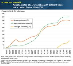 Corn Spread Charts Usda Ers Charts Of Note