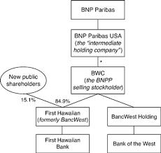 First Hawaiian Inc
