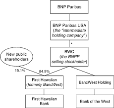 Bnp Paribas Corporate Structure Chart First Hawaiian Inc