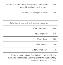 Alcohol Evaporation Temperature Chart Does Alcohol Evaporate 100 When Cooking With Wine Quora