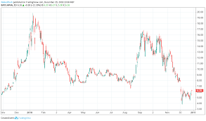 Aphria Chart Aphria Stock A Low Ball Takeover Offer From Who Aphria
