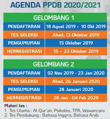 Berikut ini adalah contoh rencana pelaksanaan pembelajaran / rpp 1 lembar pai tingkat sd kelas 1 sampai 6 semester 1 dan 2 kurikulum 2013. Informasi Penerimaan Peserta Didik Baru Thn 2020 2021 Madrasah Muallimin Muhammadiyah Yogyakarta