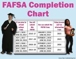Fafsa Family Size And Income Chart Tax Information Startwithfafsa Org Page 2