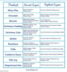 A Better Start Southend Health Message 7 Christmas Diet