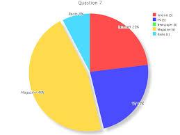 svg charting 8 ruby graphs charts tools