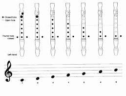Mask Off Recorder Finger Chart Mask Off Recorder Finger Chart Recorder Notes Pictures