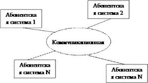 Реферат Компьютерные сети Информационных технологий ru Обобщенная структура компьютерной сети