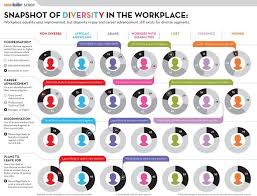 best diversity infographics images info graphics  infographics diversity google search