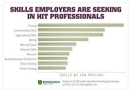 Top Skills For Resume Magnificent 60 MustHave Health Information Technology Skills To Get Ahead In