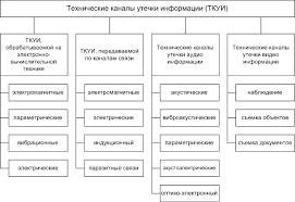 Методы защиты информации Технические каналы утечки информации