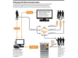 Buying bitcoins (btc) in malaysia used to be really hard. Why Criminals Can T Hide Behind Bitcoin Science Aaas