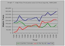 Trade And The Dissappearance Of Haitian Rice