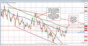 Current 200 Day Moving Average Chart Eurusd Moves Higher To Test 200 Day Ma Target