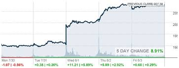 Aapl Stock Quote Extraordinary Quote For Apple Stock Aapl Quote Quotes Of The Day
