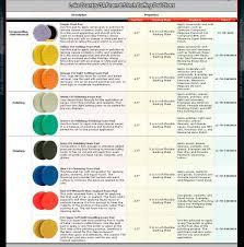 Meguiars Buffing Compound Chart Lake Country Polishing Pads Chart Bedowntowndaytona Com