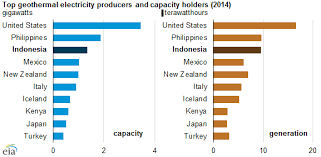 modern geothermal energy cost comparison indonesia has significant potential to increase electricity models design
