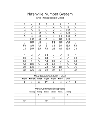 Nashville Numbers Chart Google Search Music Chords