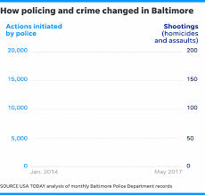 Baltimore Police Salary Chart Baltimore Police Stopped Noticing Crime A Wave Of Killings
