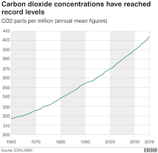 Carbon Monoxide Levels Chart Uk Record Surge In Atmospheric Co2 Seen In 2016 Bbc News