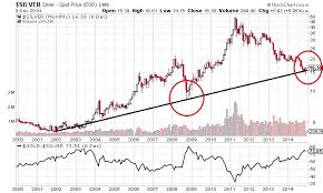 Spot Gold Price Chart Historical Silver Prices To Outperform Gold In 2015 Silverseek Com