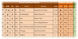 Paleo Hebrew Chart The Ancient Hebrew Research Center