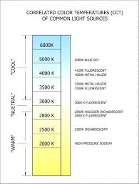 Correlated Color Temperature Chart Light Warmth Chart Bakala Co