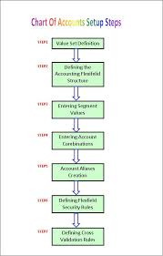 Chart Of Accounts In Oracle Apps R12 Query Oracle Concepts For You Chart Of Accounts Implementation Or