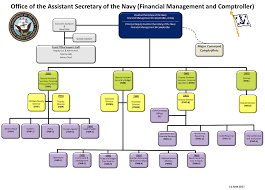 Navy Cio Org Chart Financial Management And Comptroller