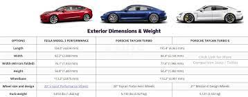 Tesla Model 3 Performance Vs Porsche Taycan Turbo And Turbo S Spec For Spec Comparison Tesla Tesla Model Porsche Taycan
