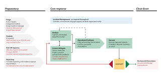 Incident Management Ncsc