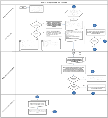 Appendix H Flow Charts For Three Procedures For Policies