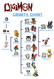 Digimon Chart Digimon Tamagotchi Growth Chart So Cuuuuuuttteee