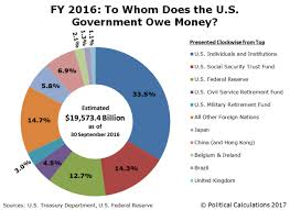 Us Debt 2016 Chart Who Owns The U S National Debt Goldismoney The Premier
