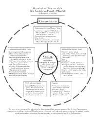 Presbyterian Church Organizational Chart Organizational