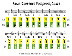 Recorder Notes Chart Pin On Music Class Resources