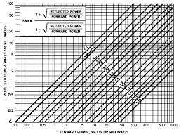 Swr Loss Chart All About Transmission Lines