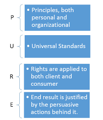 Ethical Decision Making Models Pure Model For Ethical Decision Making Gina Luttrell