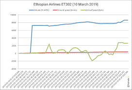 737 800 Takeoff Speed Chart Flightradar24 Data Regarding The Crash Of Ethiopian Airlines