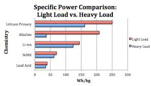 Battery Chemistry Comparison Chart How Does Specific Energy And Specific Power Differ Between