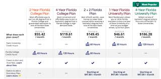 Pricing For Florida Prepaid College Plans The Mommy Spot